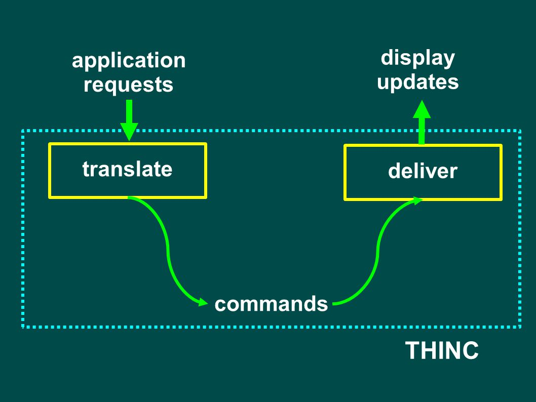 application requests translate commands deliver display updates THINC