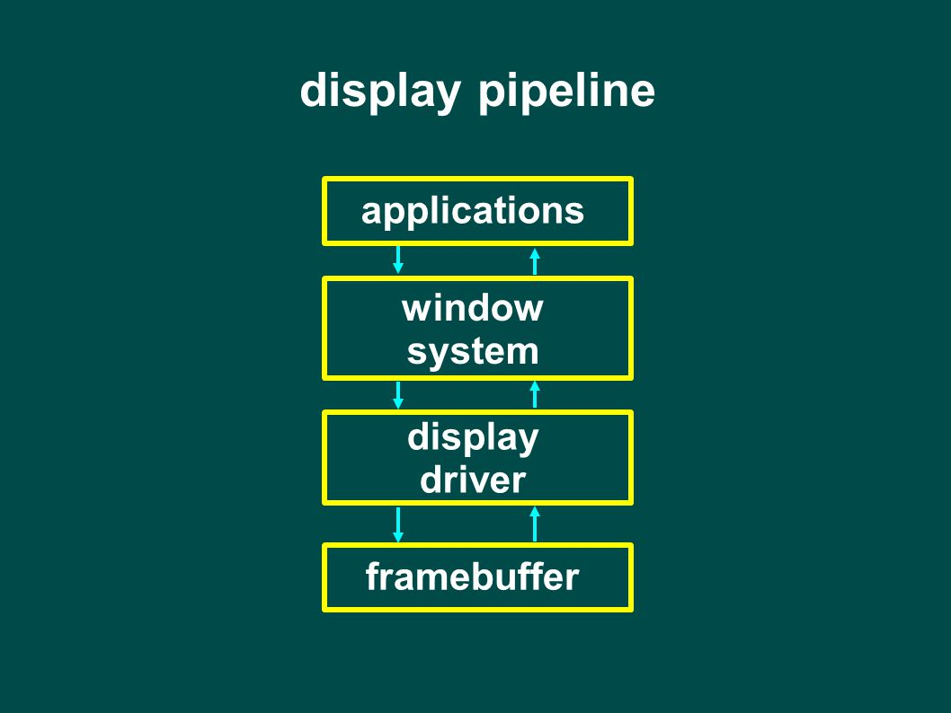 applications display pipeline window system display driver framebuffer