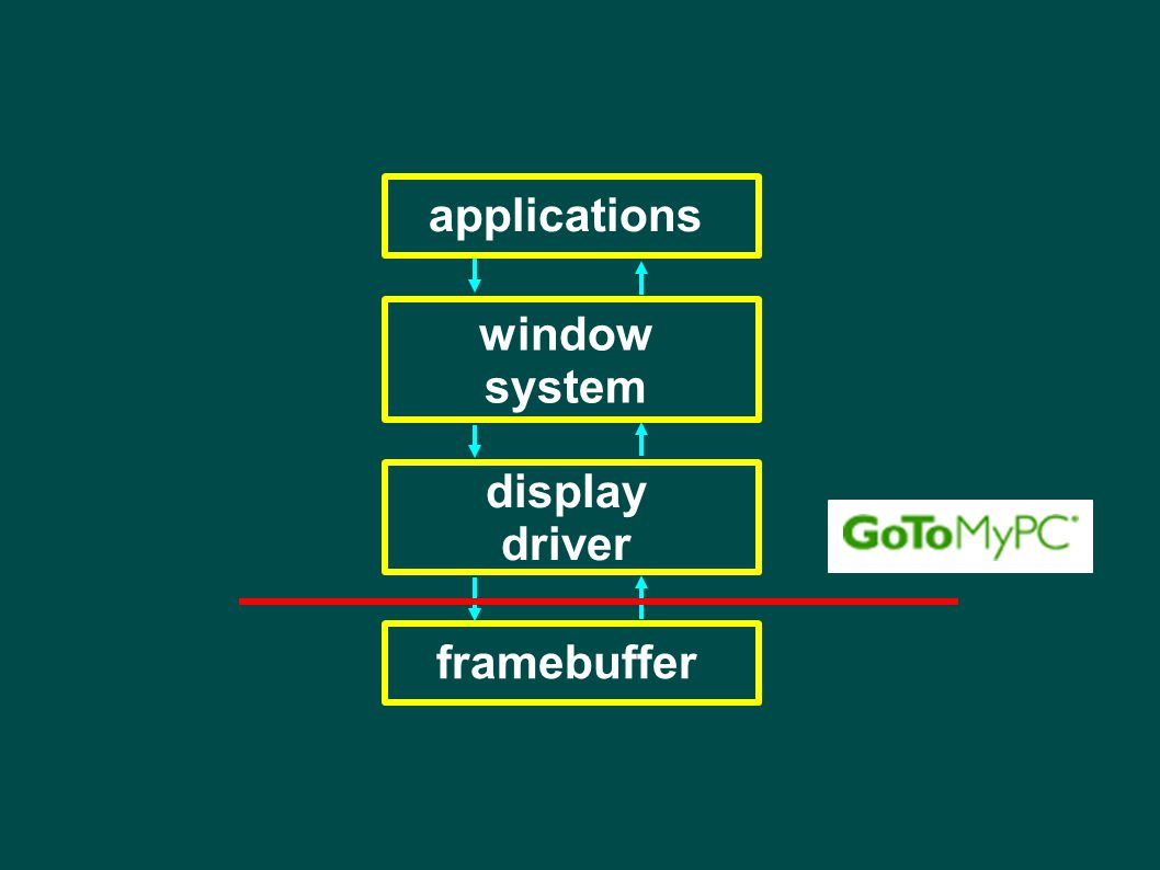 applications window system display driver framebuffer
