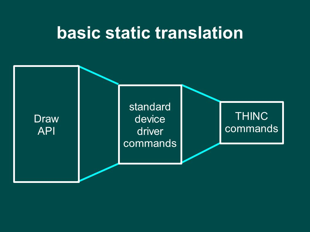 basic static translation Draw API standard device driver commands THINC commands