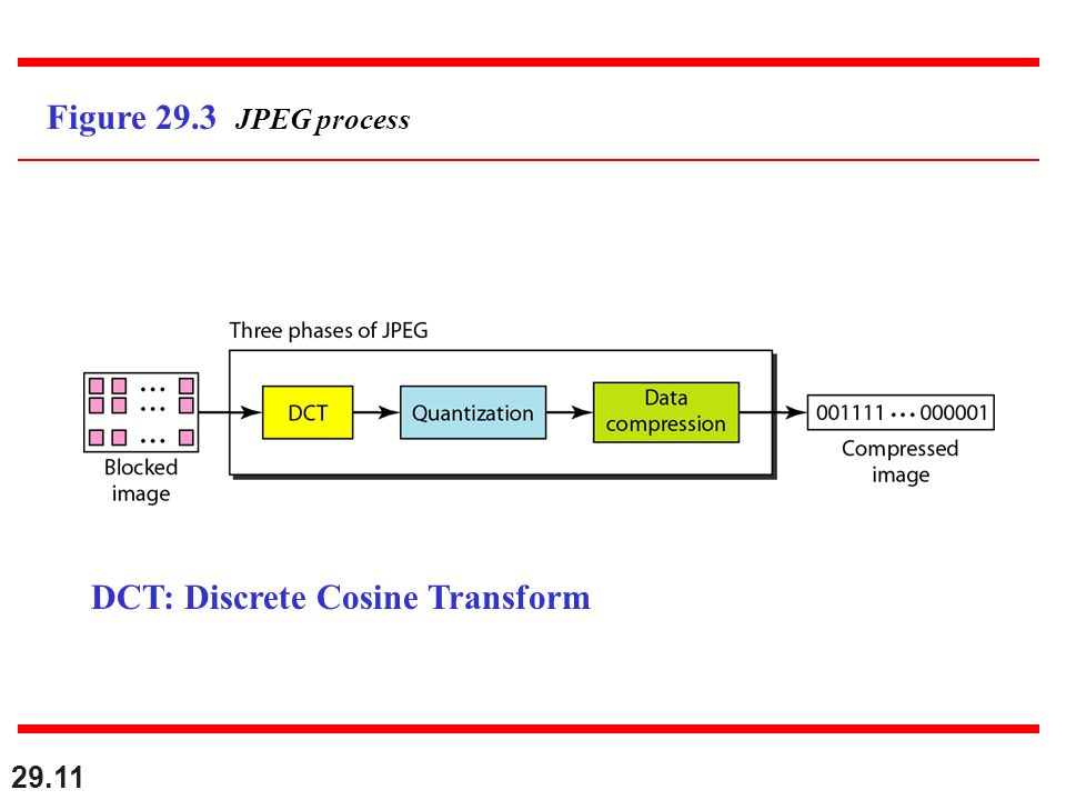 29.11 Figure 29.3 JPEG process DCT: Discrete Cosine Transform