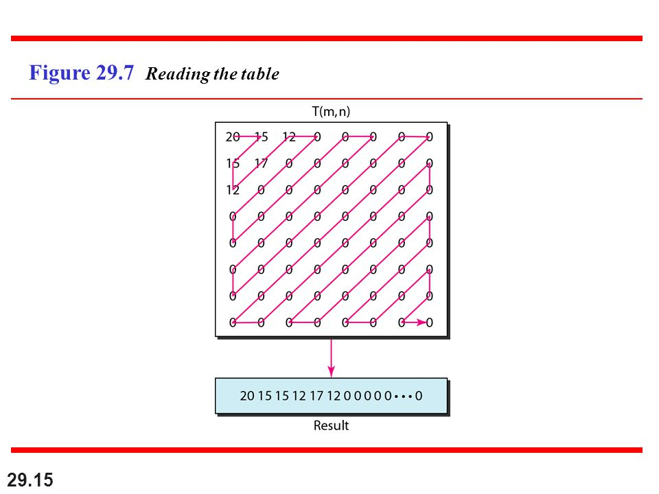 29.15 Figure 29.7 Reading the table
