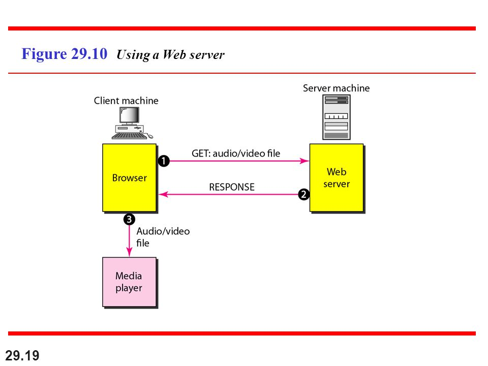 29.19 Figure Using a Web server