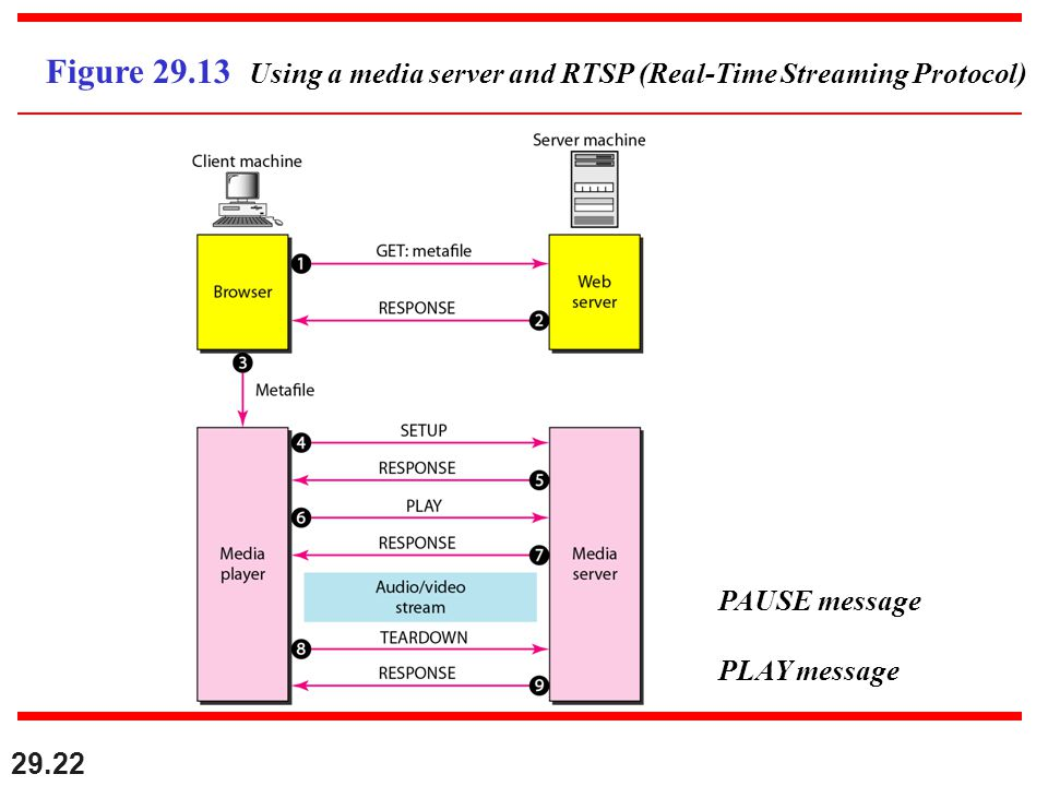 29.22 Figure Using a media server and RTSP (Real-Time Streaming Protocol) PAUSE message PLAY message