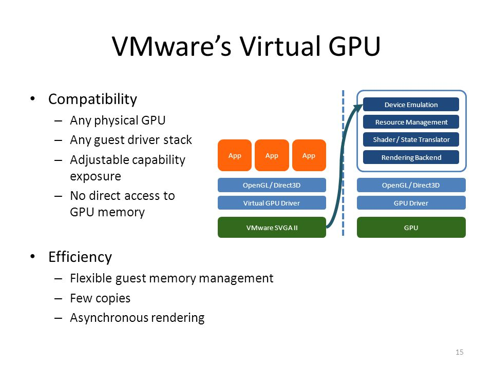 GPU Virtualization on VMware's Hosted I/O Architecture Micah