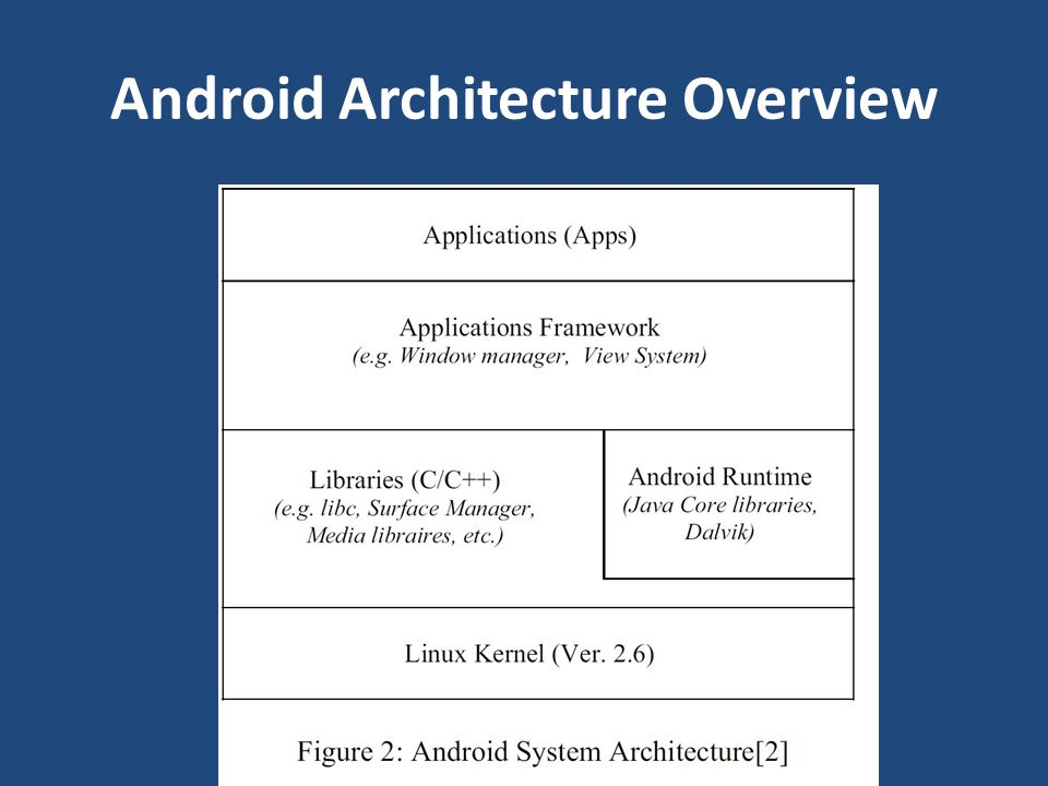 Android Architecture Overview