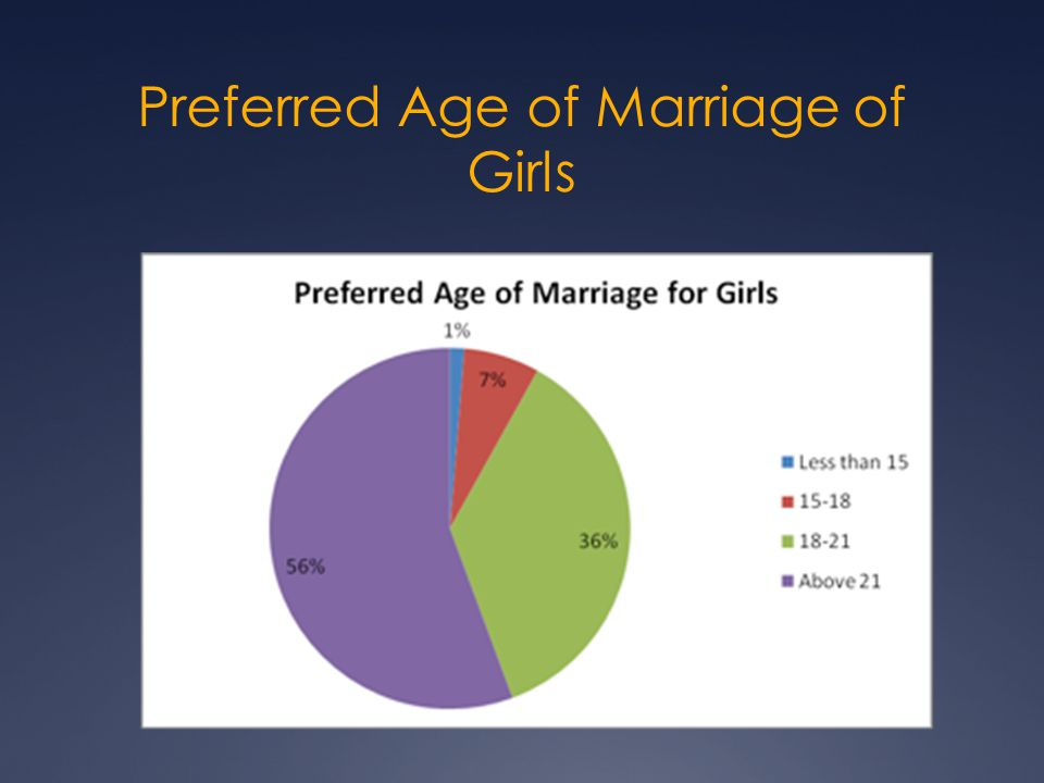 Preferred Age of Marriage of Girls