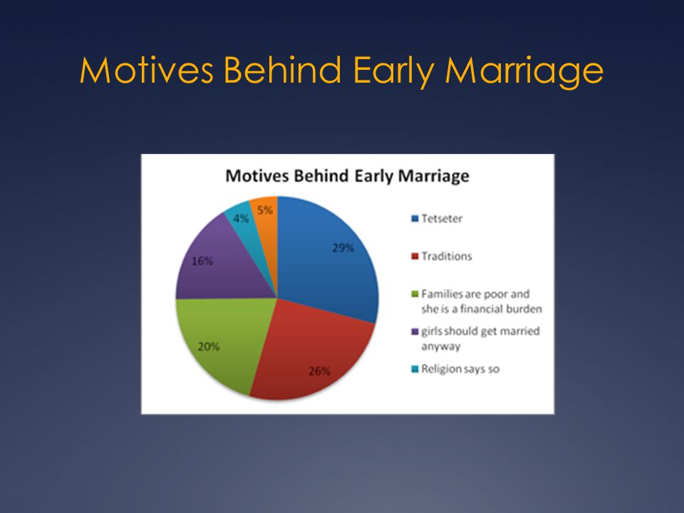 Motives Behind Early Marriage