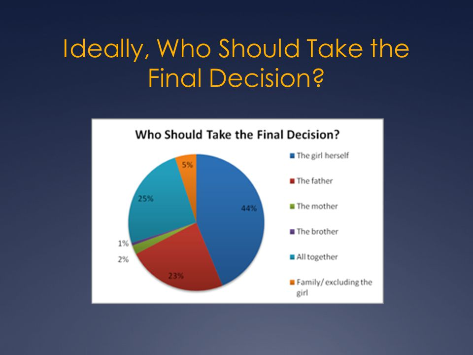 Ideally, Who Should Take the Final Decision