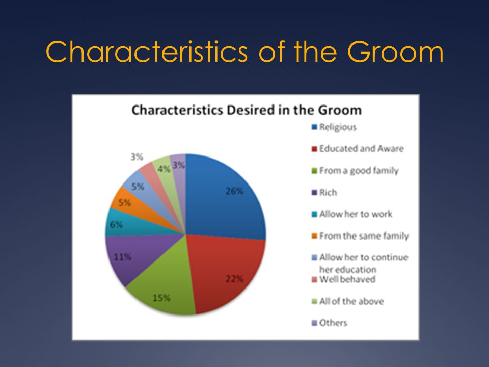Characteristics of the Groom
