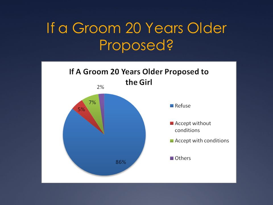 If a Groom 20 Years Older Proposed