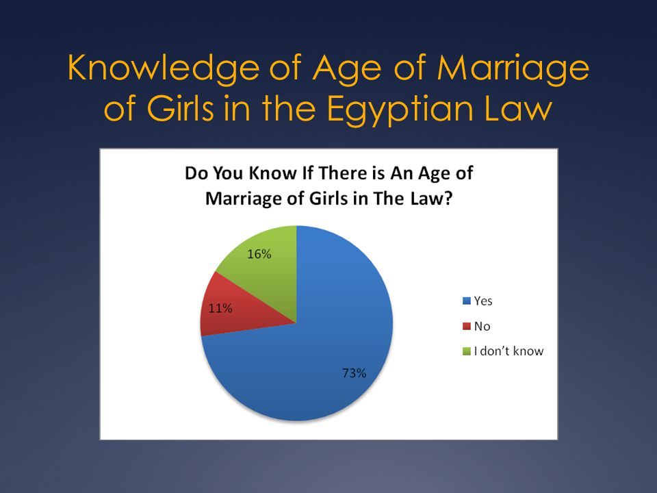 Knowledge of Age of Marriage of Girls in the Egyptian Law