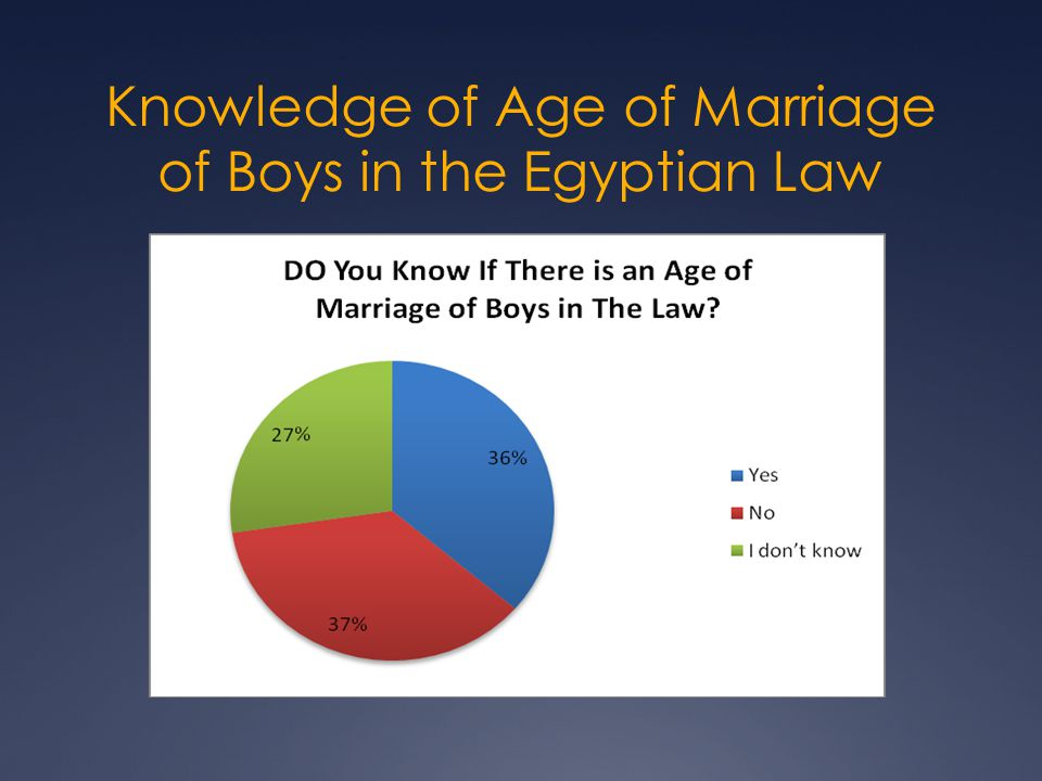 Knowledge of Age of Marriage of Boys in the Egyptian Law