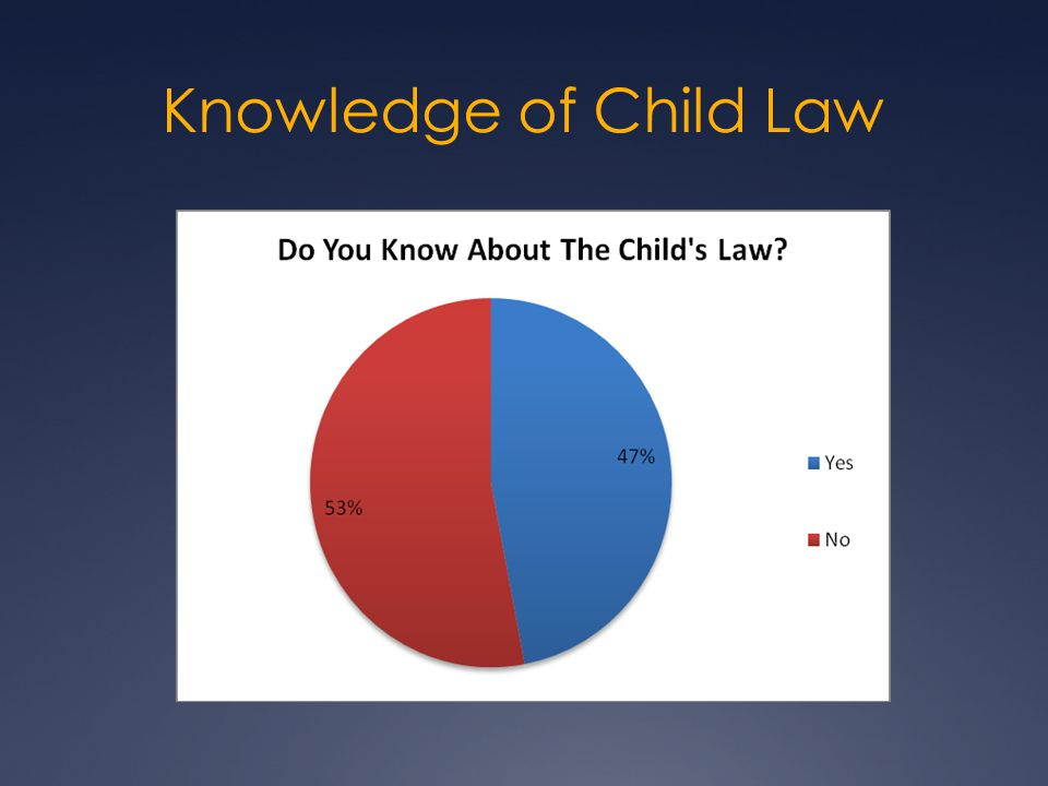 Knowledge of Child Law