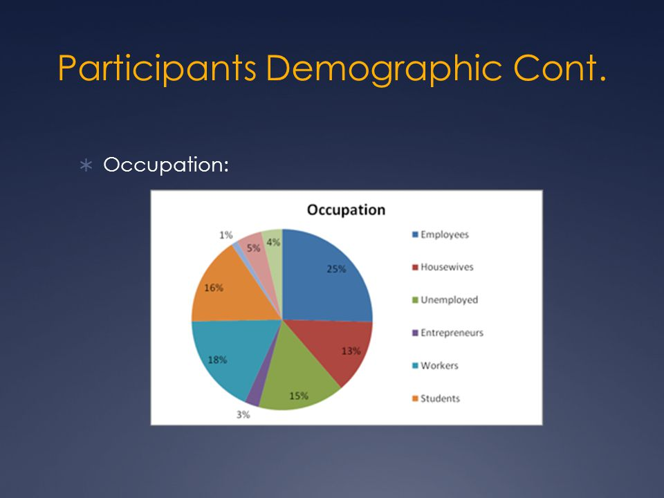 Participants Demographic Cont.  Occupation: