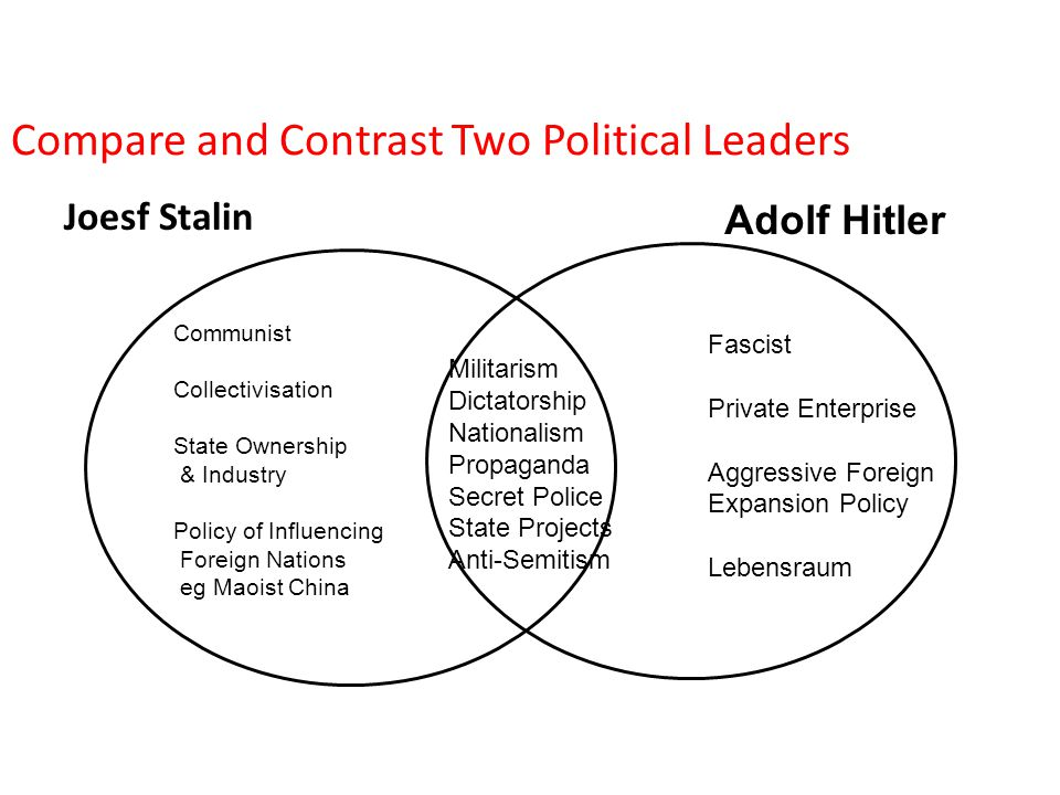 compare and contrast hitler and castro essay Adolf hitler & joseph stalin compare & contrast adolf hitler contrast economic conditions conditions were poor and rough unemoplyment was very high.
