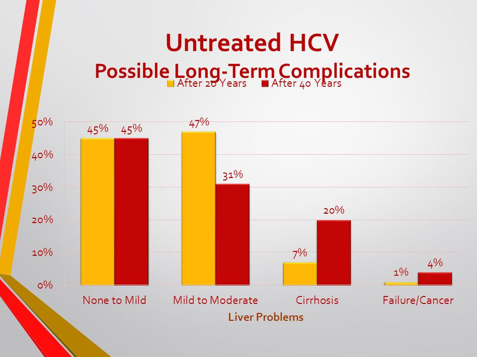 Untreated HCV Possible Long-Term Complications