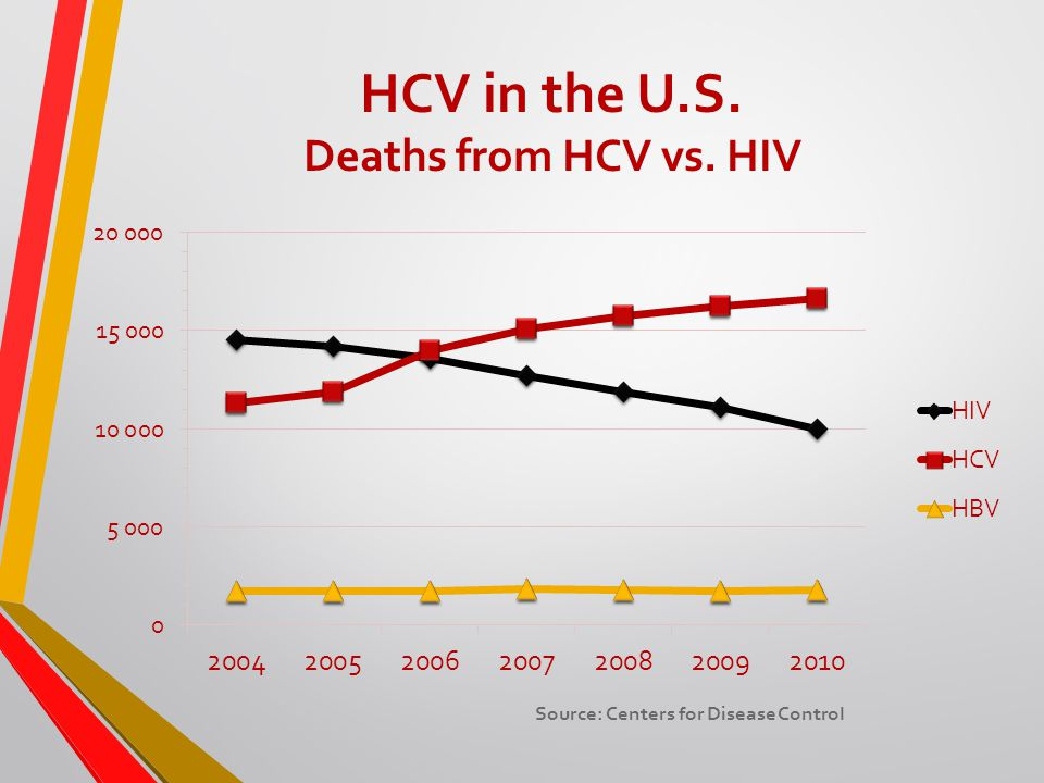 HCV in the U.S. Deaths from HCV vs. HIV Source: Centers for Disease Control