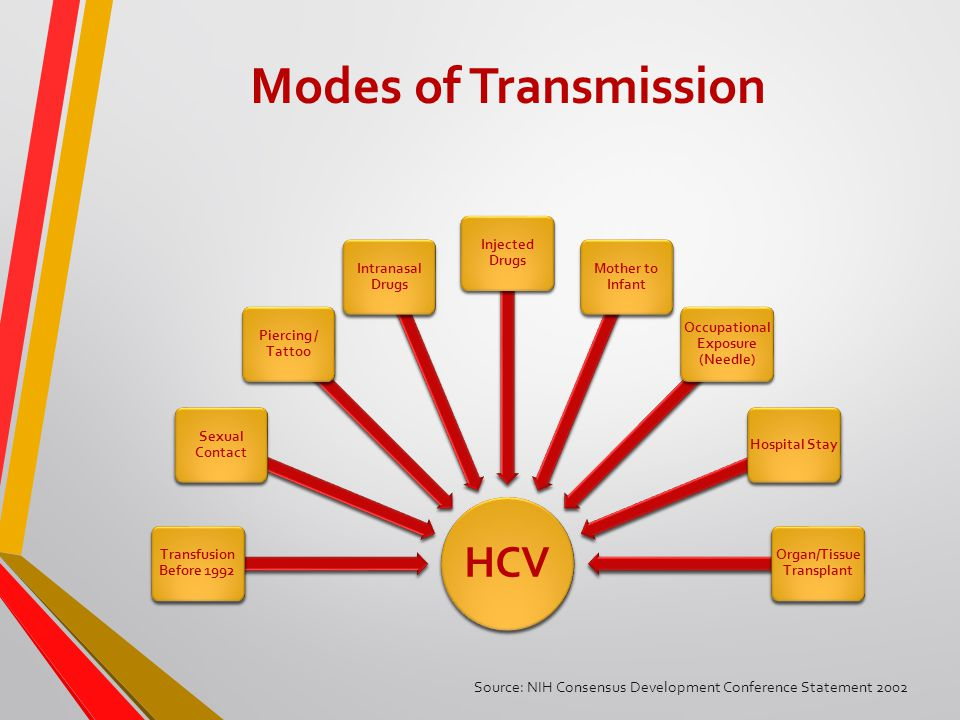 Modes of Transmission HCV Transfusion Before 1992 Sexual Contact Piercing / Tattoo Intranasal Drugs Injected Drugs Mother to Infant Occupational Exposure (Needle) Hospital Stay Organ/Tissue Transplant Source: NIH Consensus Development Conference Statement 2002