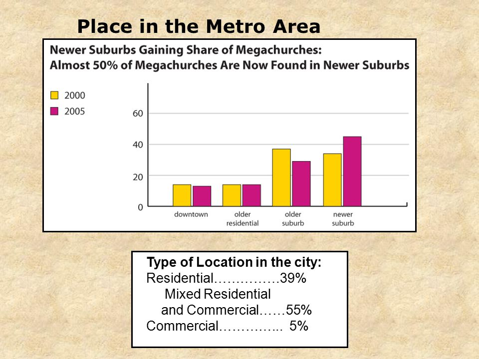 Place in the Metro Area Type of Location in the city: Residential……………39% Mixed Residential and Commercial……55% Commercial…………...