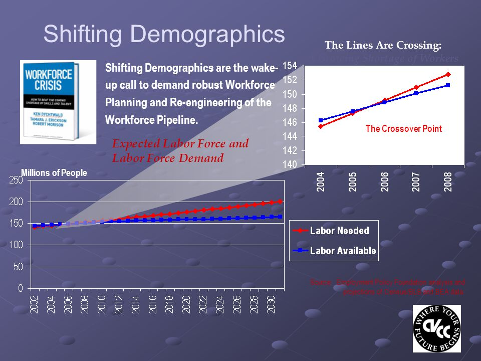 Shifting Demographics Source: Employment Policy Foundation analysis and projections of Census/BLS and BEA data.
