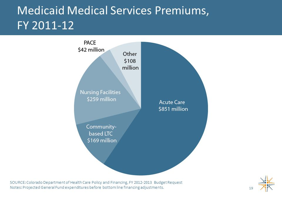19 Medicaid Medical Services Premiums, FY SOURCE: Colorado Department of Health Care Policy and Financing, FY Budget Request Notes: Projected General Fund expenditures before bottom line financing adjustments.