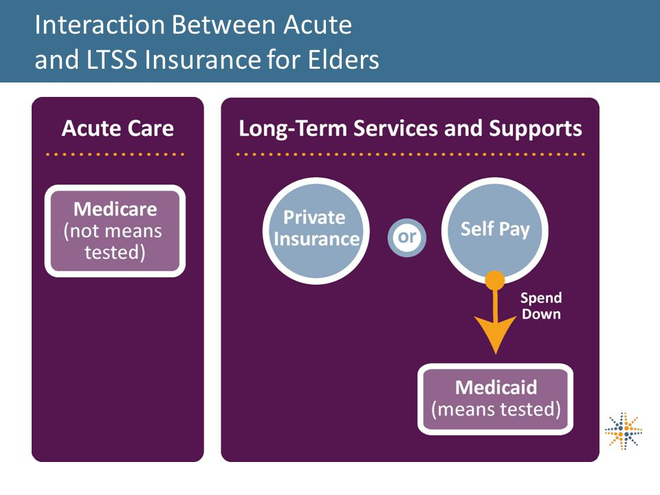 Interaction Between Acute and LTSS Insurance for Elders