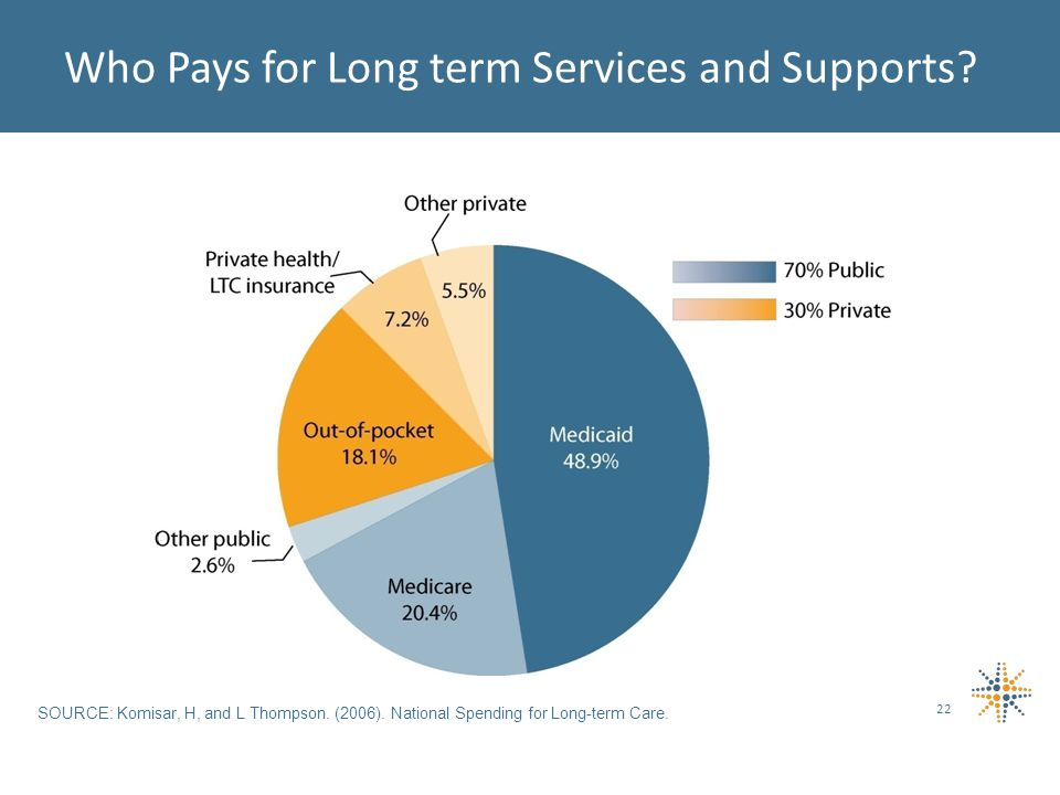 Who Pays for Long term Services and Supports. SOURCE: Komisar, H, and L Thompson.