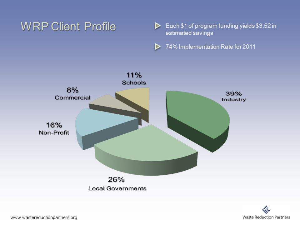 WRP Client Profile Each $1 of program funding yields $3.52 in estimated savings 74% Implementation Rate for 2011