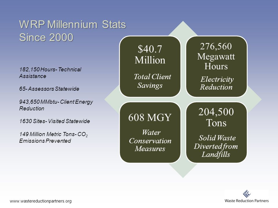 WRP Millennium Stats Since 2000 $40.7 Million Total Client Savings 276,560 Megawatt Hours Electricity Reduction 608 MGY Water Conservation Measures 204,500 Tons Solid Waste Diverted from Landfills 182,150 Hours- Technical Assistance 65- Assessors Statewide 943,650 MMbtu- Client Energy Reduction 1630 Sites- Visited Statewide 149 Million Metric Tons- CO 2 Emissions Prevented