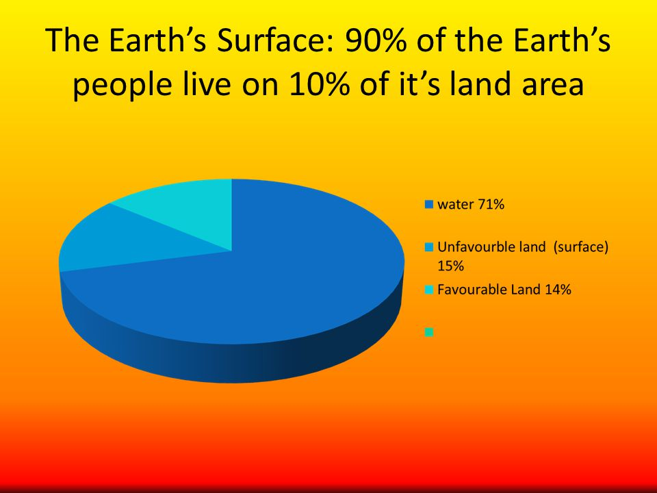 The Earth's Surface: 90% of the Earth's people live on 10% of it's land area