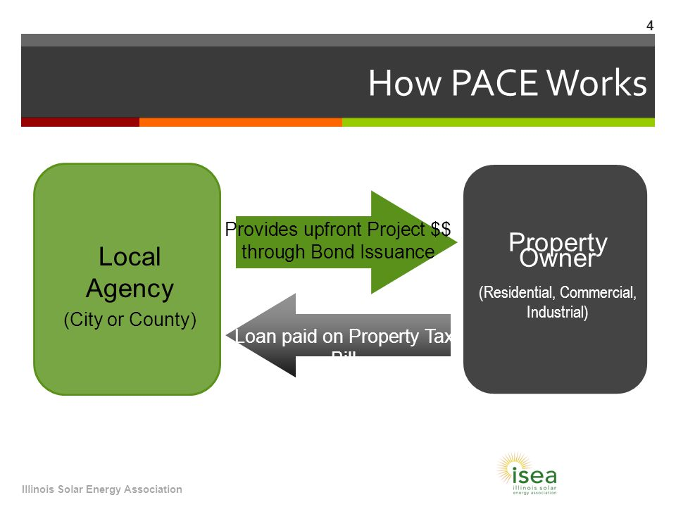 How PACE Works Illinois Solar Energy Association 4 Local Agency (City or County) Property Owner (Residential, Commercial, Industrial) Provides upfront Project $$ through Bond Issuance Loan paid on Property Tax Bill