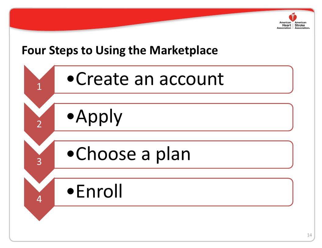 Four Steps to Using the Marketplace 14 1 Create an account 2 Apply 3 Choose a plan 4 Enroll