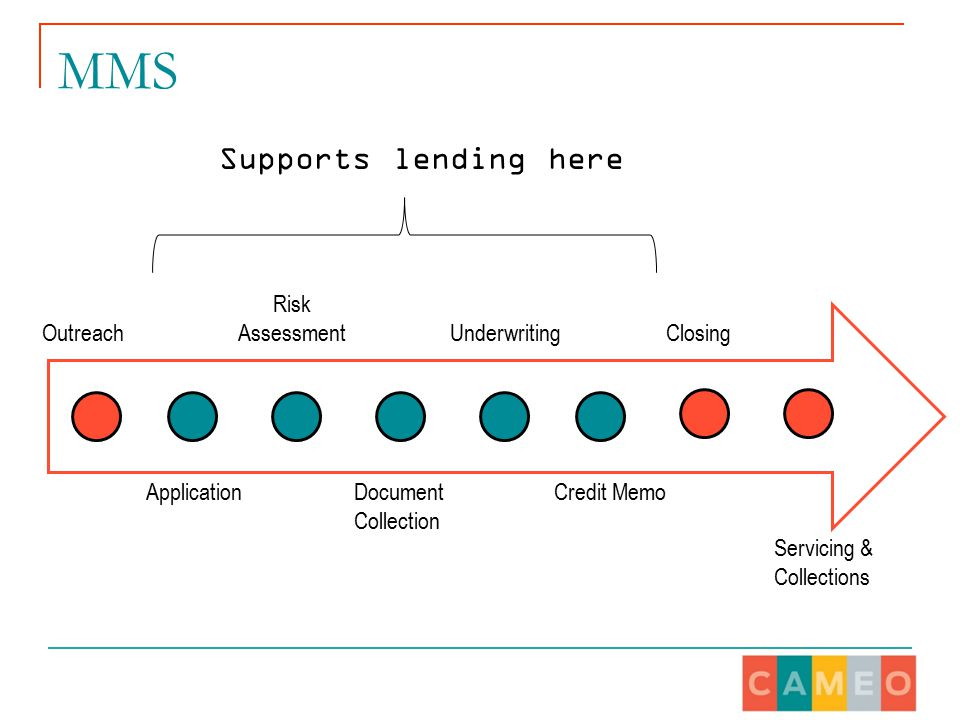 MMS Supports lending here Outreach Application Risk Assessment Document Collection Underwriting Credit Memo Closing Servicing & Collections