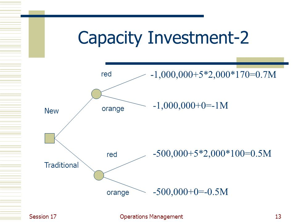 Session 17 Operations Management13 Capacity Investment-2 New Traditional red orange red orange -1,000,000+5*2,000*170=0.7M -1,000,000+0=-1M -500,000+5*2,000*100=0.5M -500,000+0=-0.5M