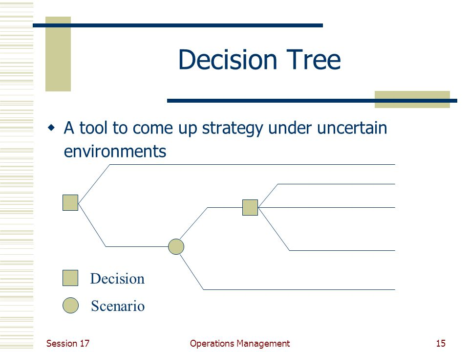 Session 17 Operations Management15 Decision Tree  A tool to come up strategy under uncertain environments Decision Scenario