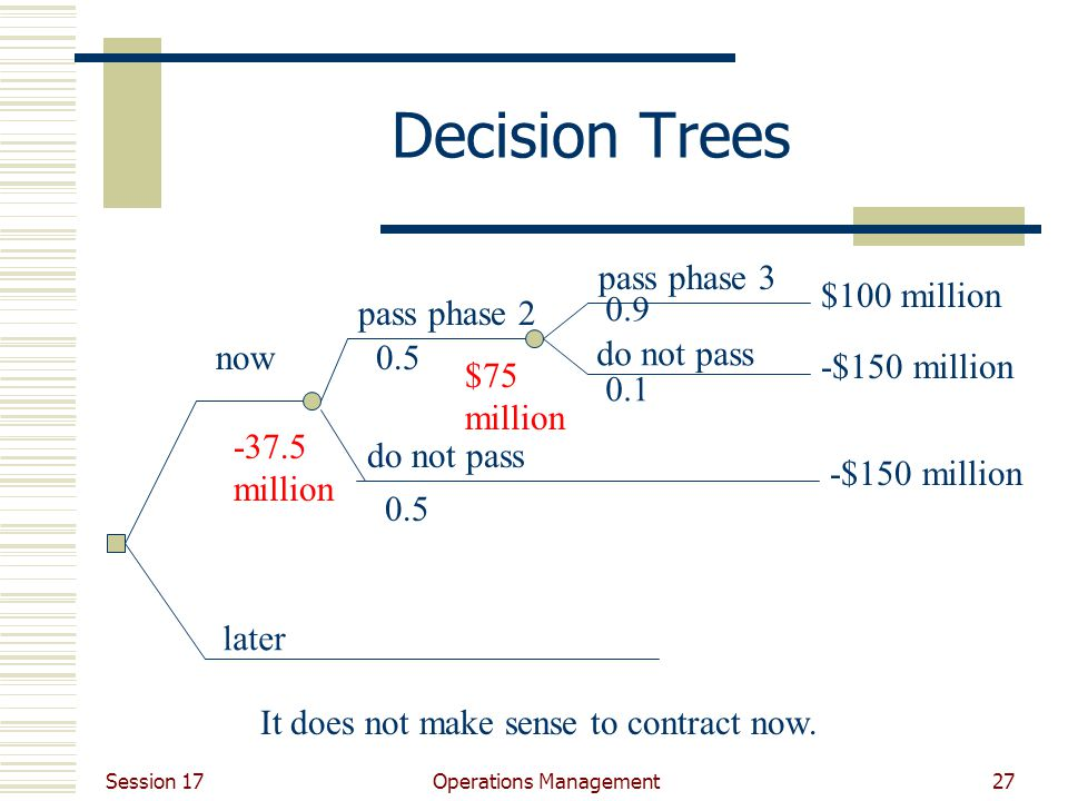Session 17 Operations Management27 Decision Trees later now pass phase 2 do not pass pass phase 3 do not pass $100 million -$150 million $75 million million It does not make sense to contract now.