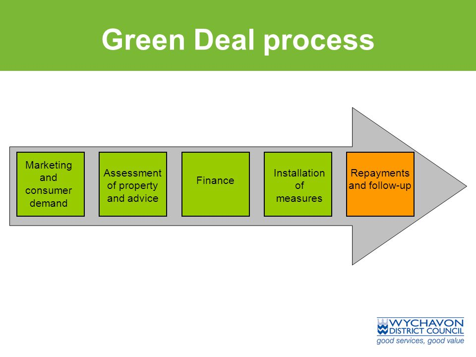 Green Deal process Marketing and consumer demand Finance Installation of measures Repayments and follow-up Assessment of property and advice