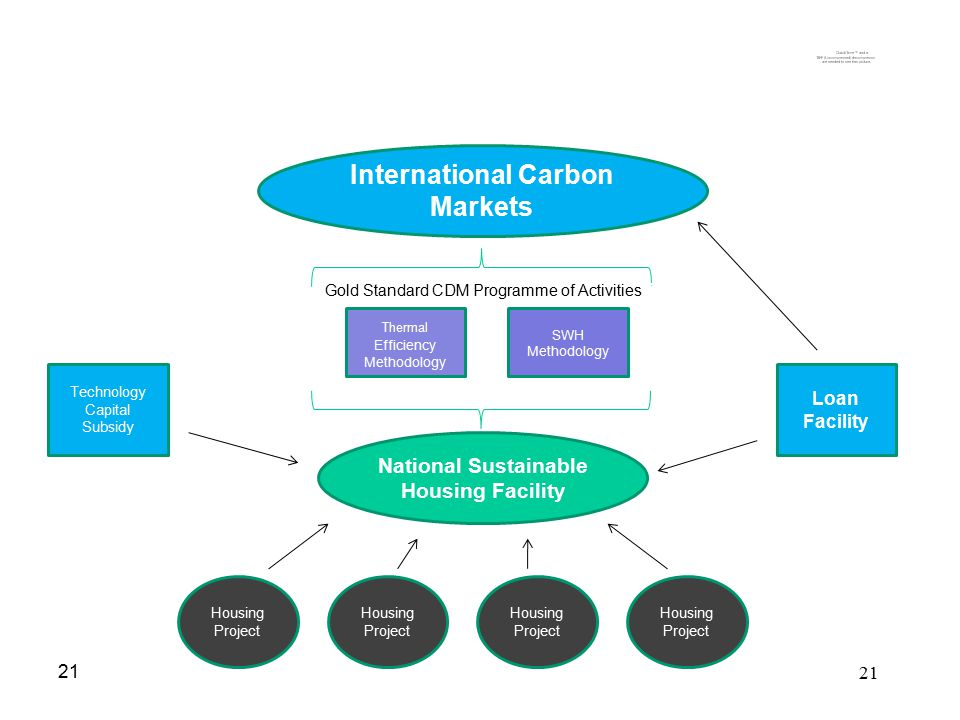 21 National Sustainable Housing Facility International Carbon Markets Housing Project Technology Capital Subsidy Loan Facility SWH Methodology Thermal Efficiency Methodology CDM Programme of Activities Gold Standard CDM Programme of Activities