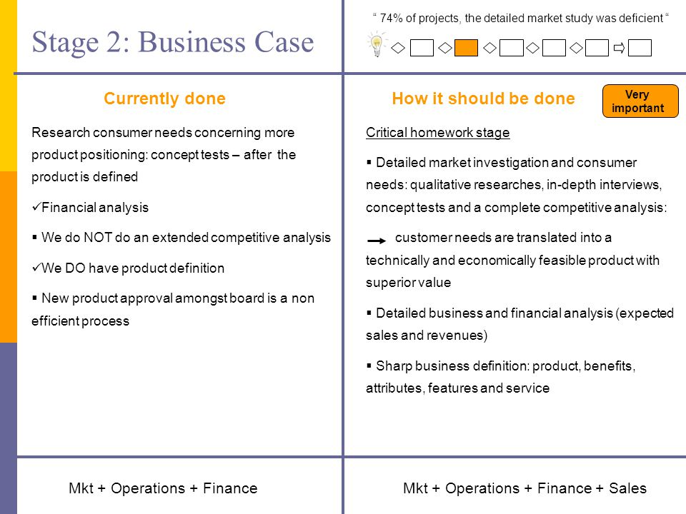 Stage 2: Business Case Currently doneHow it should be done Mkt + Operations + Finance + Sales Critical homework stage  Detailed market investigation and consumer needs: qualitative researches, in-depth interviews, concept tests and a complete competitive analysis: customer needs are translated into a technically and economically feasible product with superior value  Detailed business and financial analysis (expected sales and revenues)  Sharp business definition: product, benefits, attributes, features and service Research consumer needs concerning more product positioning: concept tests – after the product is defined Financial analysis  We do NOT do an extended competitive analysis We DO have product definition  New product approval amongst board is a non efficient process Mkt + Operations + Finance 74% of projects, the detailed market study was deficient Very important
