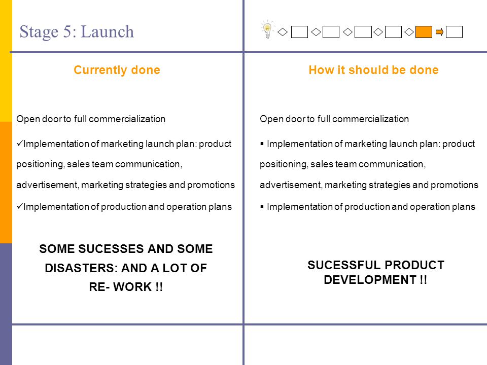 Stage 5: Launch Currently doneHow it should be done Open door to full commercialization  Implementation of marketing launch plan: product positioning, sales team communication, advertisement, marketing strategies and promotions  Implementation of production and operation plans SUCESSFUL PRODUCT DEVELOPMENT !.