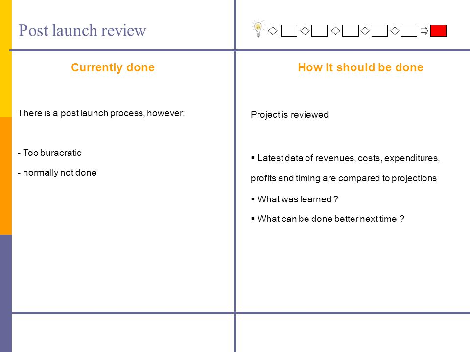 Post launch review Currently doneHow it should be done Project is reviewed  Latest data of revenues, costs, expenditures, profits and timing are compared to projections  What was learned .