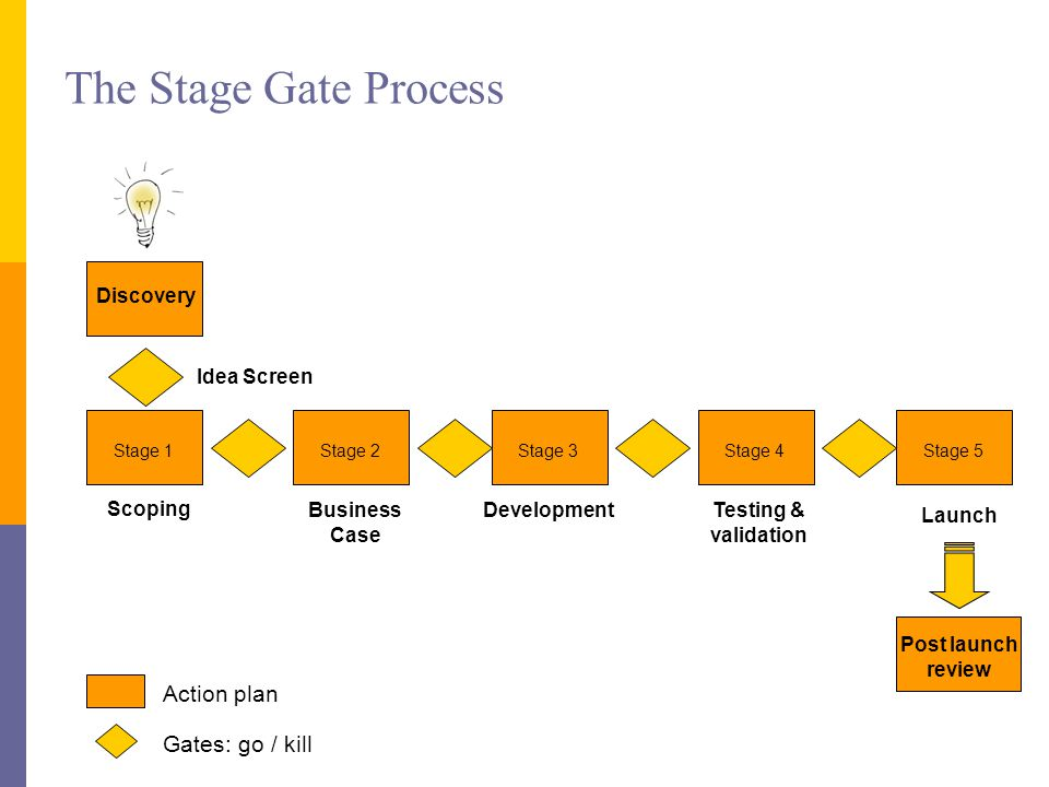 The Stage Gate Process Launch Discovery Idea Screen Scoping Business Case DevelopmentTesting & validation Post launch review Stage 1Stage 2Stage 3Stage 4Stage 5 Gates: go / kill Action plan