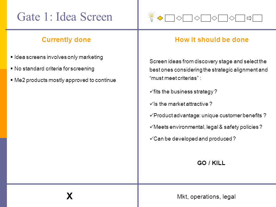 Gate 1: Idea Screen Currently doneHow it should be done Mkt, operations, legal Screen ideas from discovery stage and select the best ones considering the strategic alignment and must meet criterias : fits the business strategy .