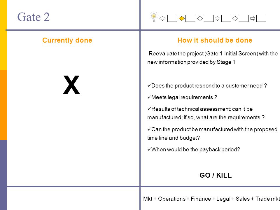 Gate 2 Currently doneHow it should be done Mkt + Operations + Finance + Legal + Sales + Trade mkt Reevaluate the project (Gate 1 Initial Screen) with the new information provided by Stage 1 Does the product respond to a customer need .