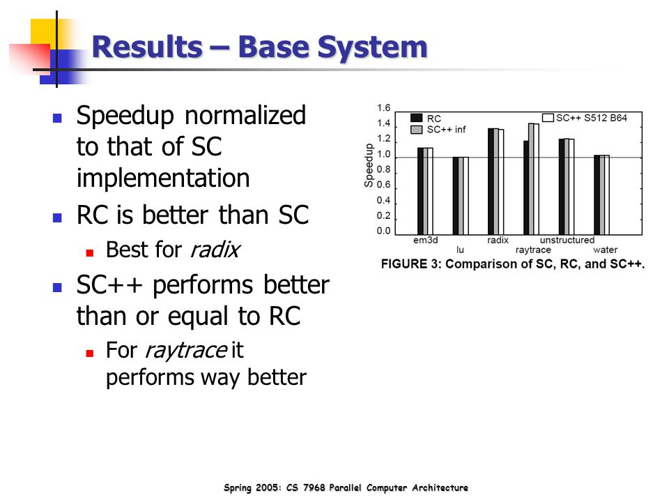 Spring 2005: CS 7968 Parallel Computer Architecture Results – Base System Speedup normalized to that of SC implementation RC is better than SC Best for radix SC++ performs better than or equal to RC For raytrace it performs way better
