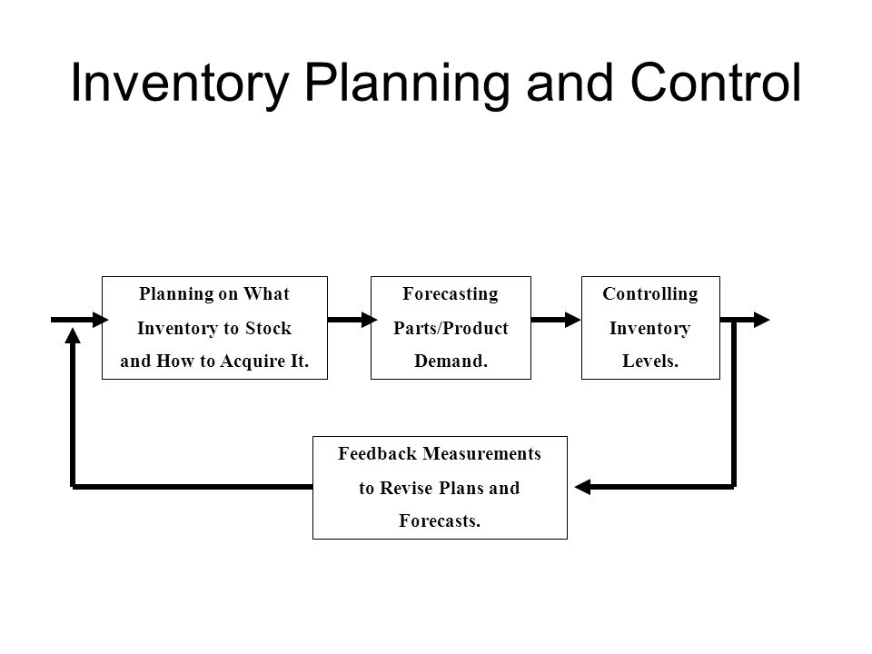 Inventory Control Models Session 7 MHA 6350 Inventory Planning and