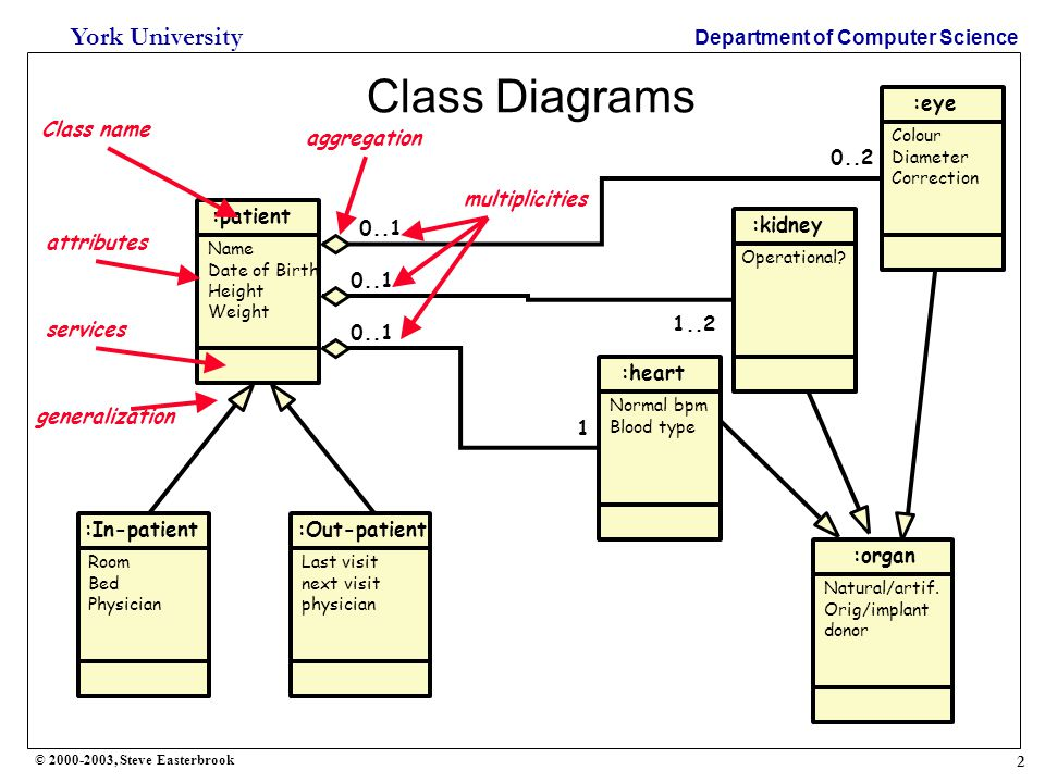 Class diagram university multiplicity circuit connection diagram 1 york university department of computer science steve rh slideplayer com sql class diagram gambar diagram use case class ccuart Gallery