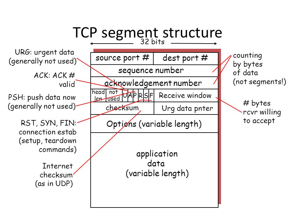 TCP segment structure source port # dest port # 32 bits application data (variable length) sequence number acknowledgement number Receive window Urg data pnter checksum F SR PAU head len not used Options (variable length) URG: urgent data (generally not used) ACK: ACK # valid PSH: push data now (generally not used) RST, SYN, FIN: connection estab (setup, teardown commands) # bytes rcvr willing to accept counting by bytes of data (not segments!) Internet checksum (as in UDP)