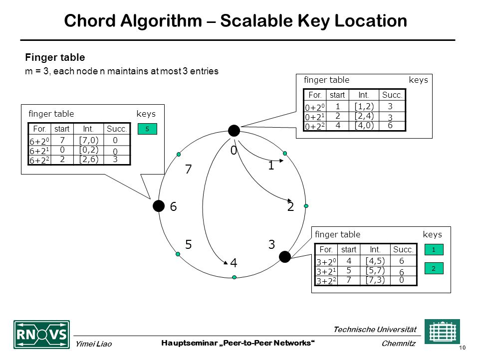 "Hauptseminar ""Peer-to-Peer Networks Technische Universität Yimei Liao Chemnitz 10 Chord Algorithm – Scalable Key Location Finger table m = 3, each node n maintains at most 3 entries finger table keys For.startInt.Succ."